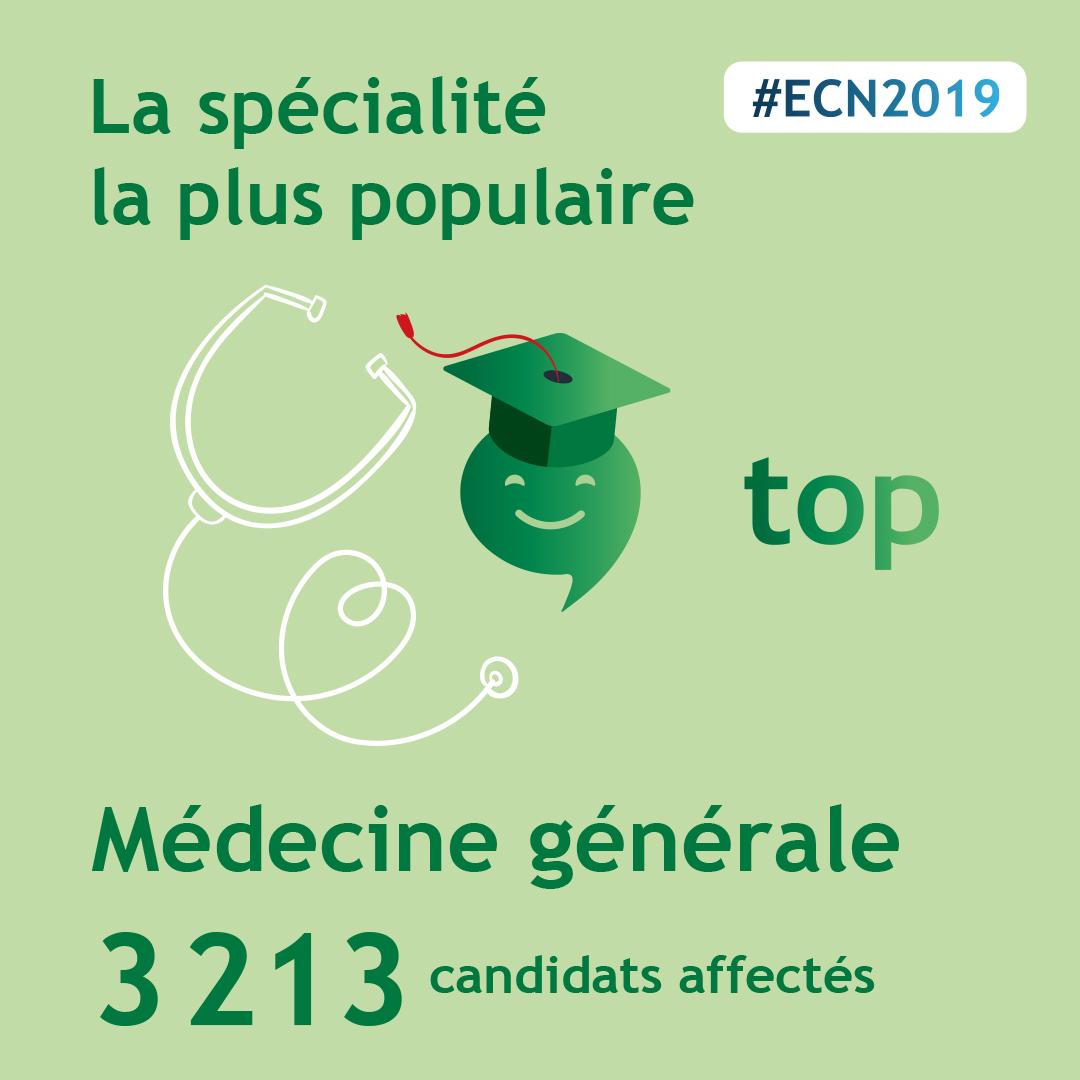 spécialité la plus choisie ECN 2019