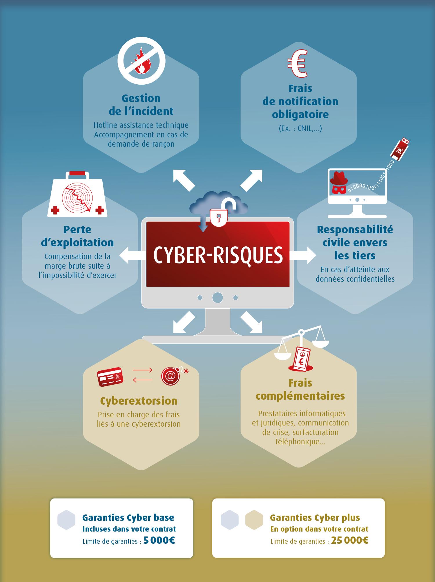 Schéma garanties Cyber