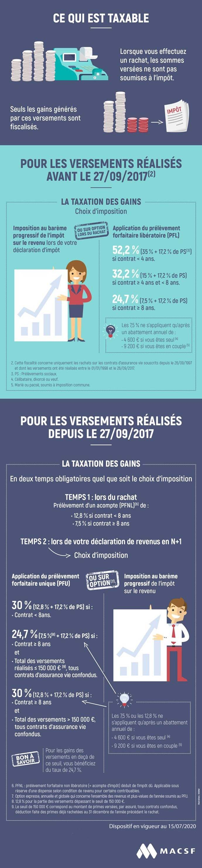 Infographie flat tax