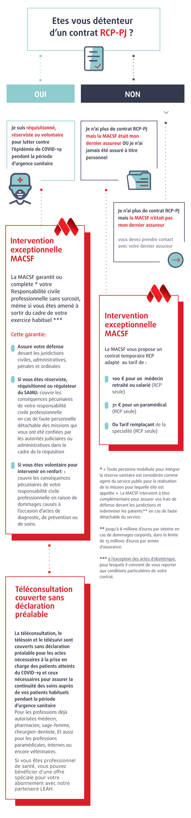 Infographie RCP Covid