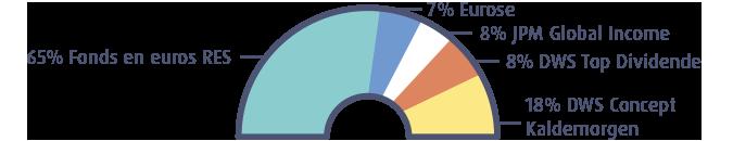 Graphique profil Sérénité