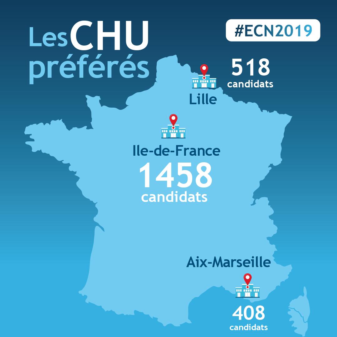 CHU préférés par candidats ECN 2019