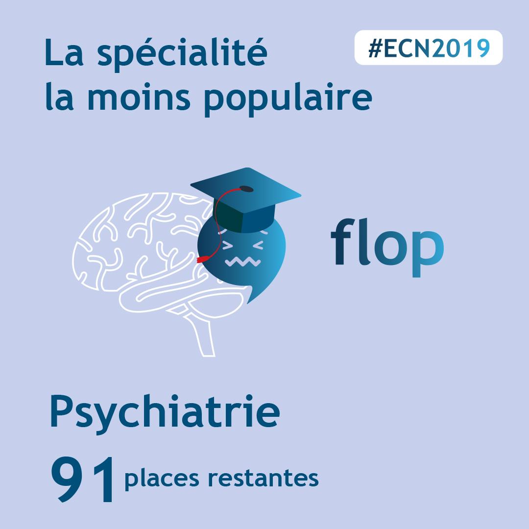 spécialité la moins choisie ECN 2019