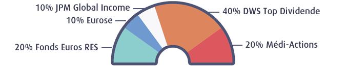 Profil Dynamique RES Multisupport
