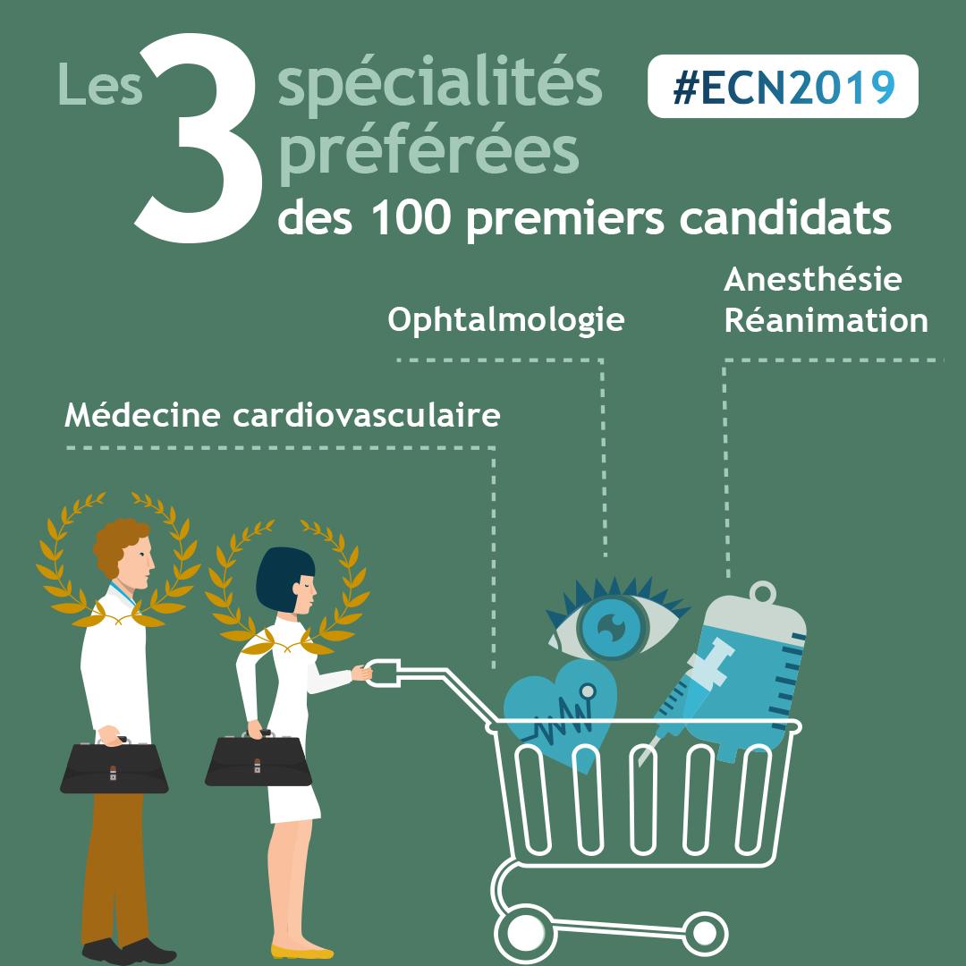 spécialités préférées ECN 2019
