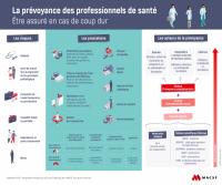 Infographie prévoyance des professionnels de santé