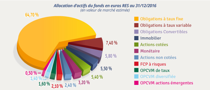 Graphe allocation actifs RES 2016