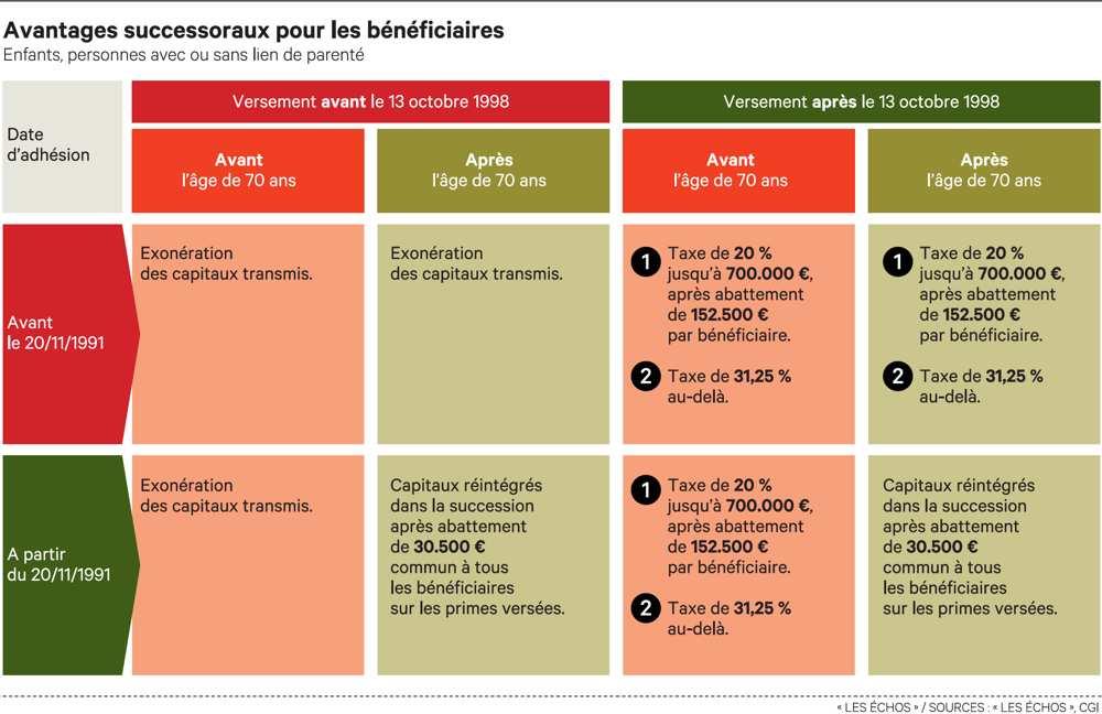 Graphe règles transmission assurance vie