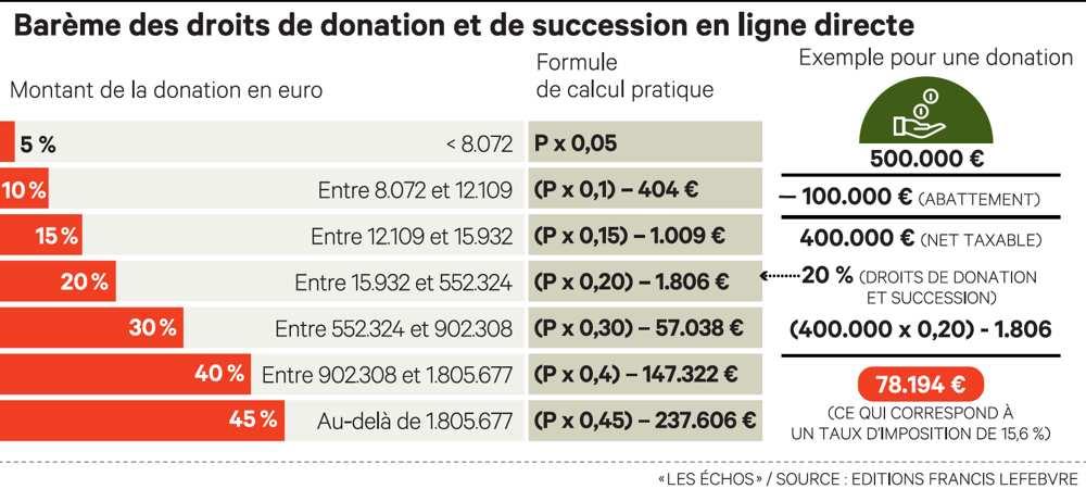 Barème des droits de donation et de succession en ligne directe