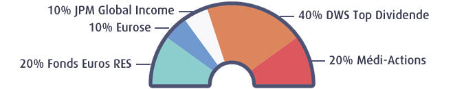 Profil Dynamique RES Multisupport 2017