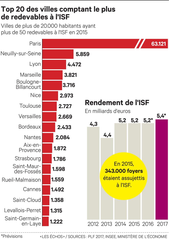 Top 20 villes ISF
