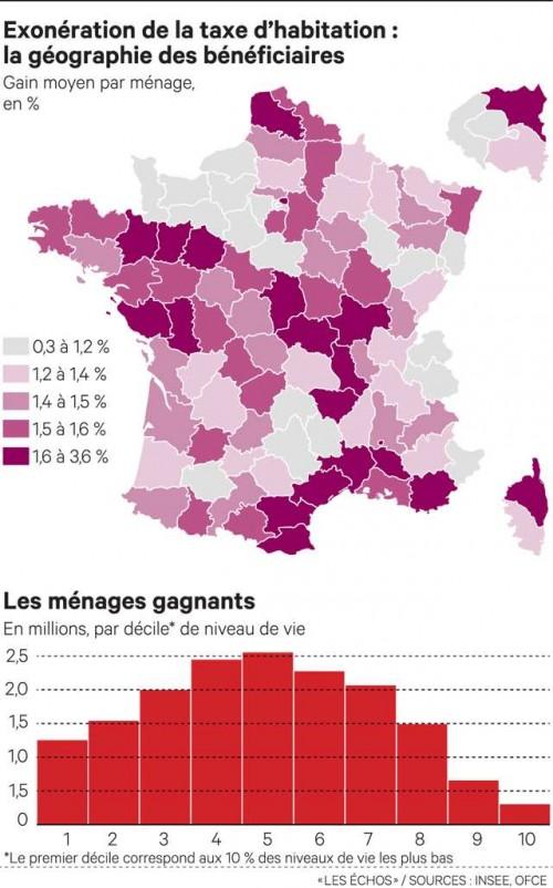 Taxe d'habitation : les gagnants de la réforme Macron