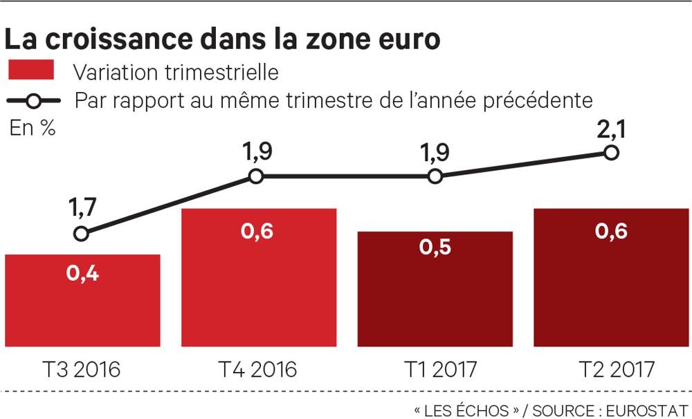 Croissance robuste graphe