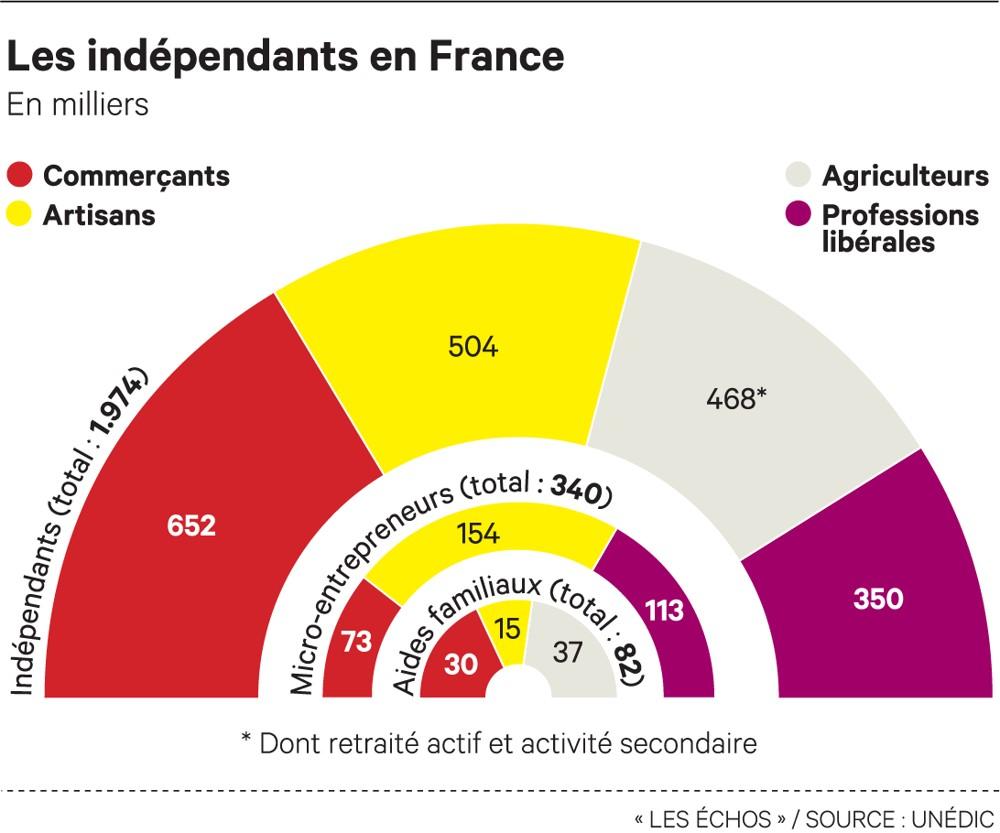Les indépendants en France
