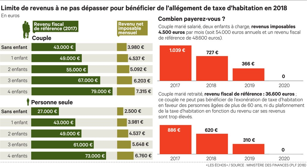 Limites revenus taxe habitation