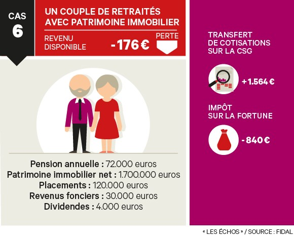 Impots Isf Csg Taxe D Habitation Les Gagnants Et Les Perdants Du