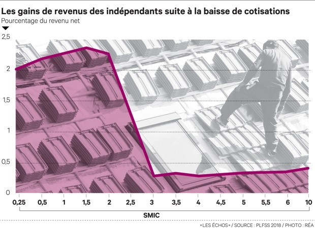 Les gains de revenus des indépendants
