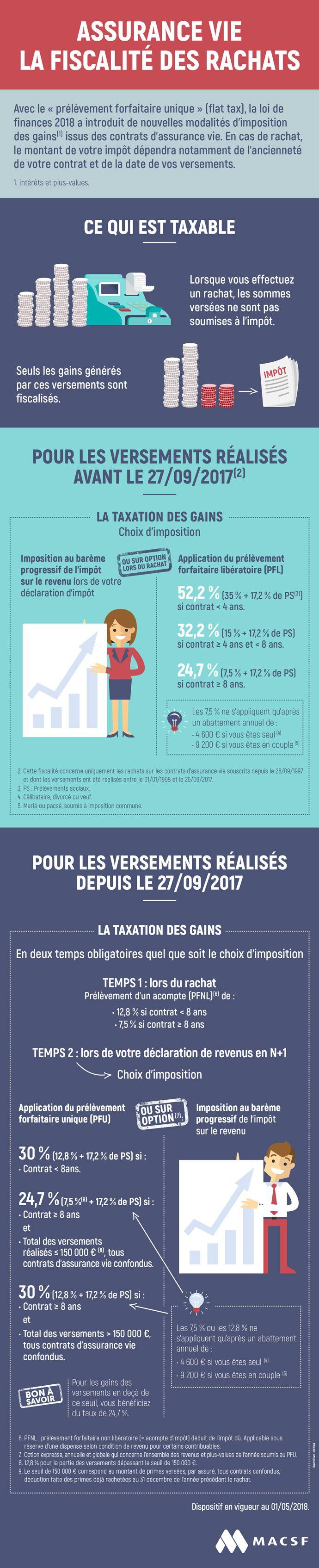 Infographie La fiscalité des rachats