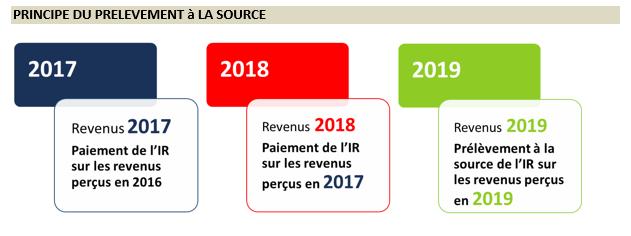 Calcul De L Impot Sur Le Revenu 2018 En 2019 Macsf