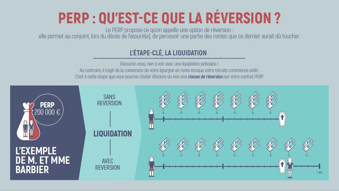 Infographie réversion Perp