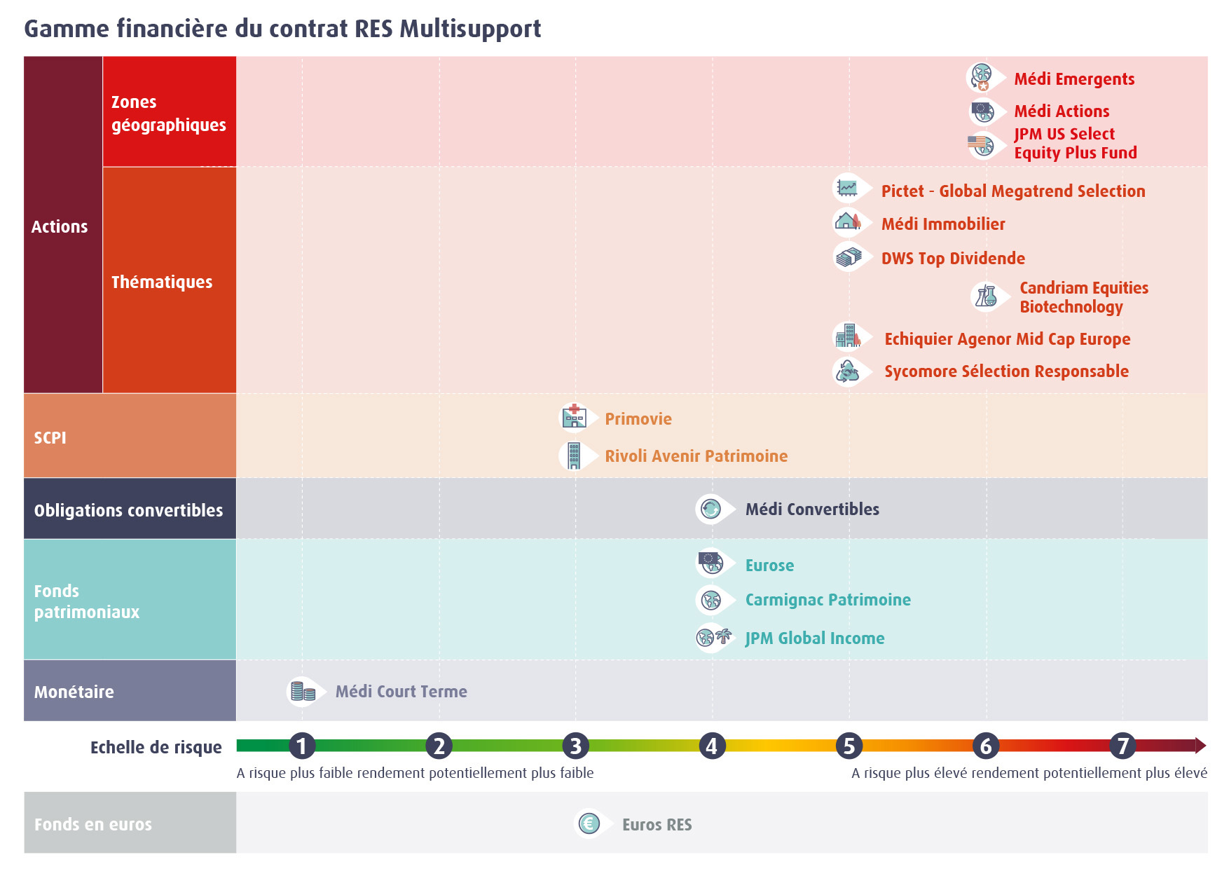 Infographie gamme financière RES Multisupport