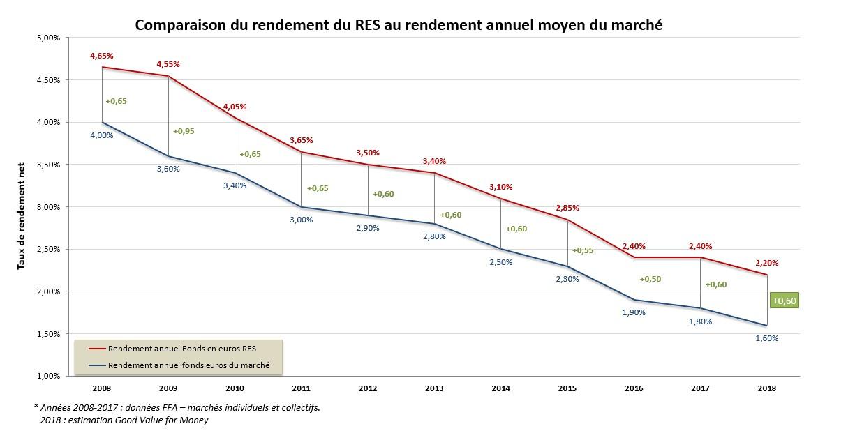 Historique rendements fonds euros RES