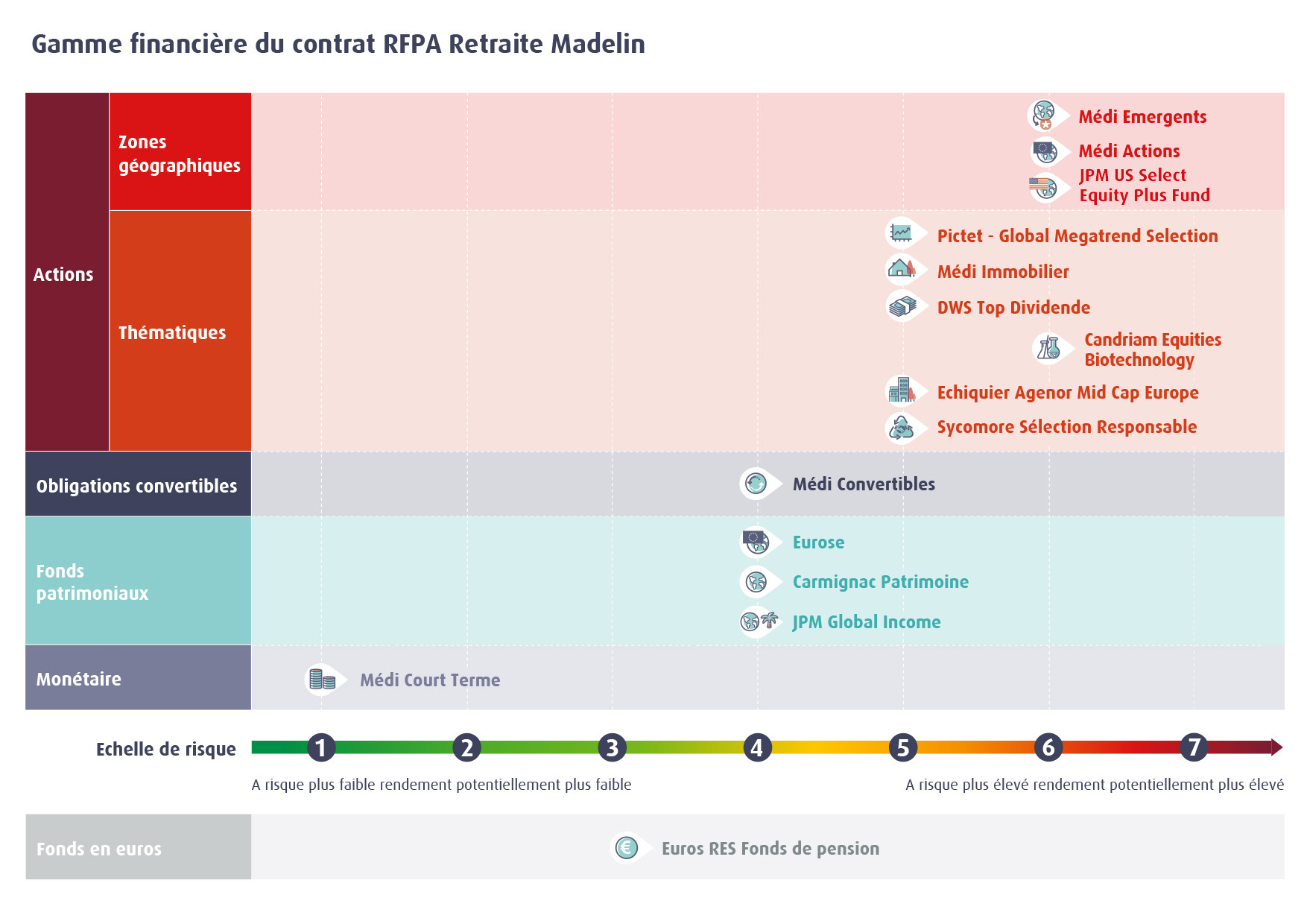 Infographie gamme financière Madelin