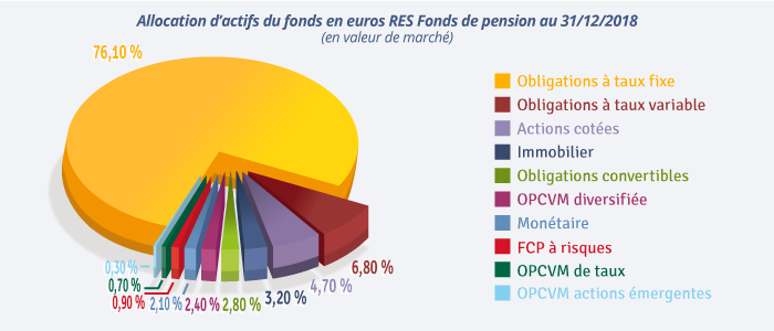 Composition du fonds euros RES Fonds de pension au 31/12/2018