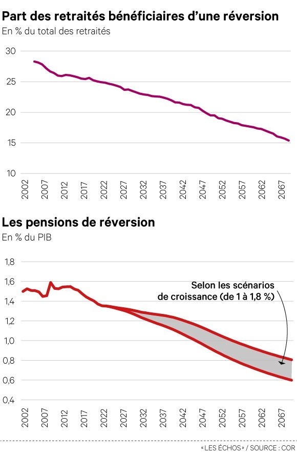 Graphe reversion