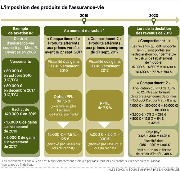 Fiscalite De L Assurance Vie 3 Exemples Pour Vous Aider A Prendre