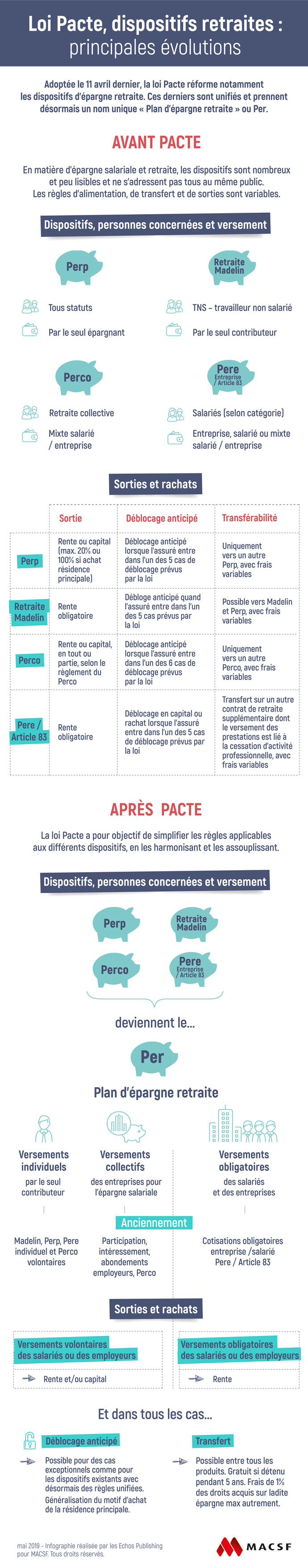 Infographie loi pacte avant après