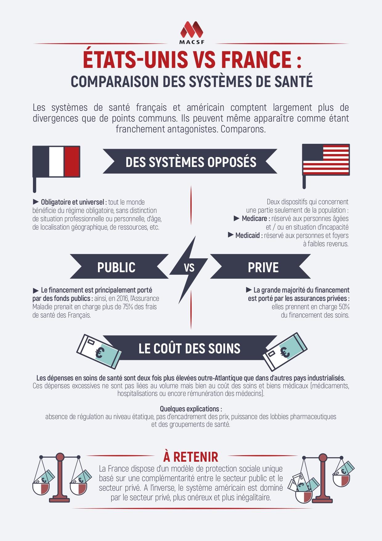 Comparaison USA France assurance santé