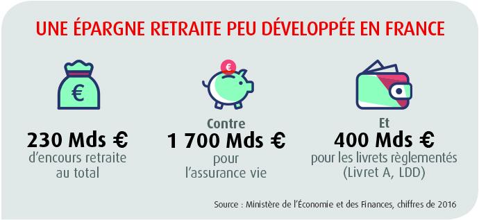 Une épargne retraite peu développée en France