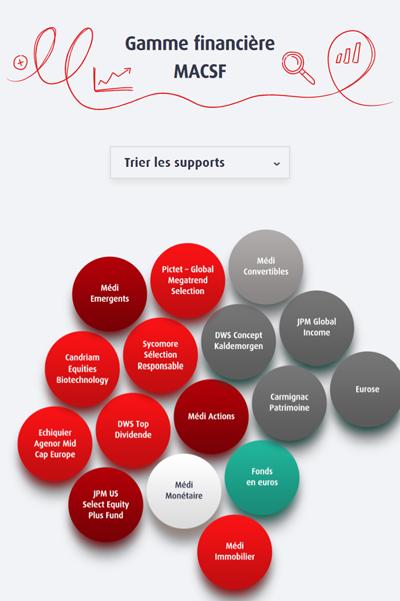 Infographie dynamique gamme financière MACSF
