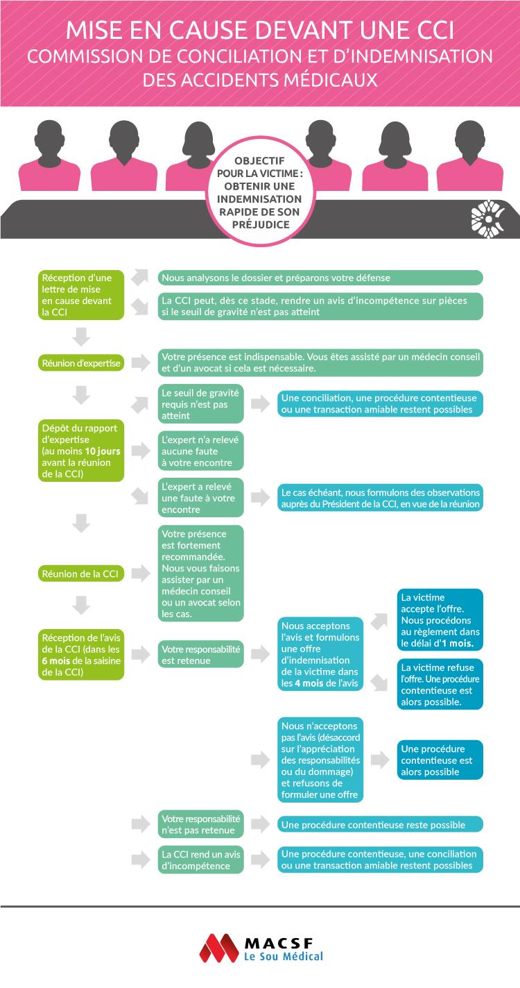 Infographie - Mise en cause devant une CCI