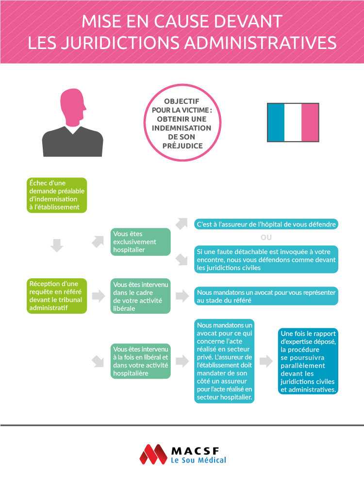Infographie - Mise en cause devant les juridictions administrativatives