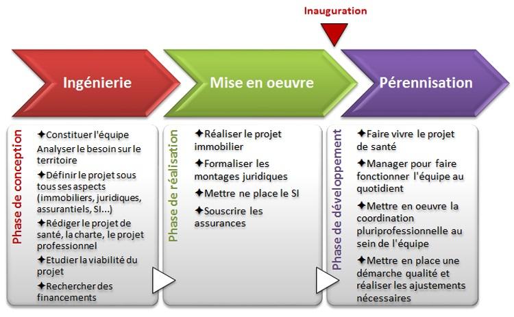 Les étapes du développement d'un projet d'exercice coordonné