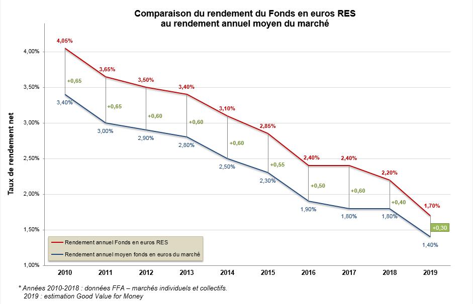 Historique rendement euros RES vs marché 2019
