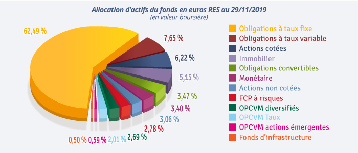 Allocation fonds euros RES 29/11/2019