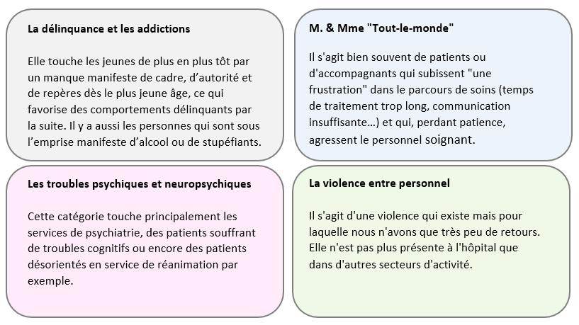 Les 4 catégories d'agression à l'hôpital