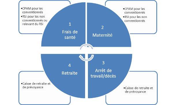 Les frais de santé et de maternité sont payés par la CPAM pour les conventionnés, le RSI pour les non-conventionnés, tandis que les arrêts de travail/décès et la retraite sont financés par la caisse de retraite et de prévoyance.