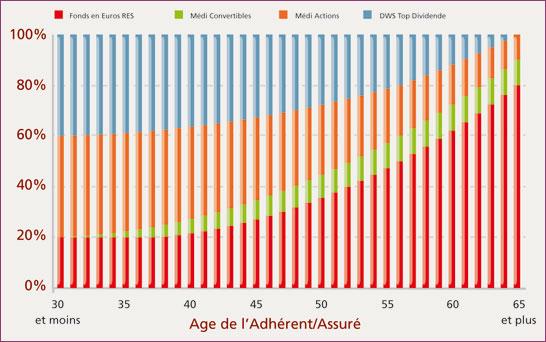 Le placement de l'épargne évolue en fonction de l'adhérent/assuré : plus celui-ci prend de l'âge, plus le placement de l'épargne est sûr. Ainsi, le fond en euros RES représente 20 % pour les 30 ans et moins, en contrepartie du DWS top dividende moins sûr qui représente 40 %. Pour les 65 ans et plus, le fond en euros RES représente 80 % de l'épargne.