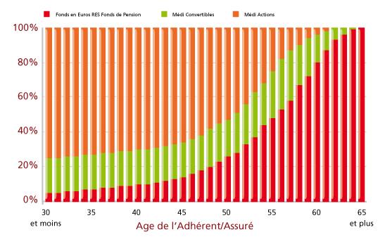 Évolution du profil Tonus en fonction de l'âge de l'adhérent/assuré