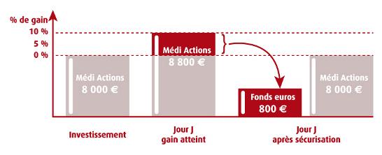 Suite à un investissement de 8000€ sur le support Médi Actions, l'adhérent retient 10%.