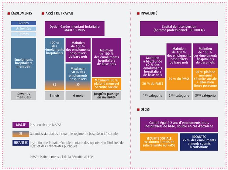 Schéma plan de prévoyance internes