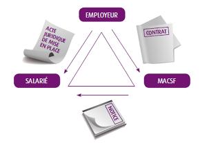 L'employeur envoie au salarié l'acte juridique de mise en place, souscrit un contrat à la MACSF. La MACSF met à disosition du salarié une notice explicative.