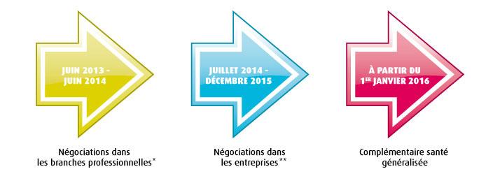 Juillet 2013 à juin 2014 : négociation dans les branches professionnelles*. Juillet 2014 à décembre 2015 : négociation dans les entreprises**. À partir du 1er janvier 2016 : complémentaire santé généralisée.