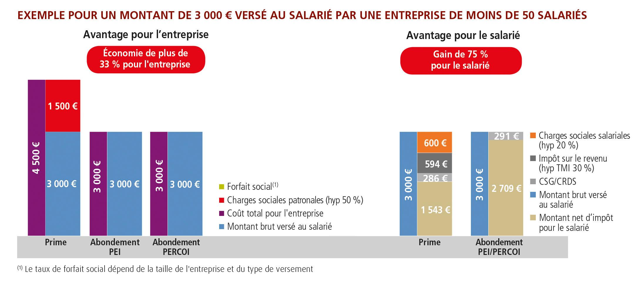 Abondement versement 3000 euros PEI PERCOI